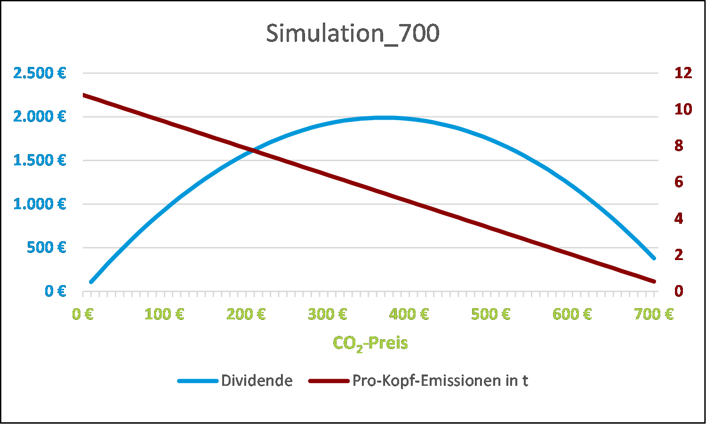 CO2-Preis-Rechner der Bügerlobby Klimaschutz - CO2-Rechner - CO2 ...